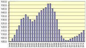 Tender Price Index